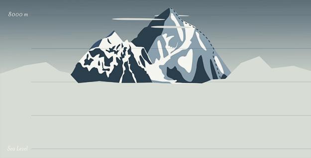 Колку се високи планинските врвови низ светот?