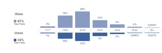 Демографска структура според фејсбук